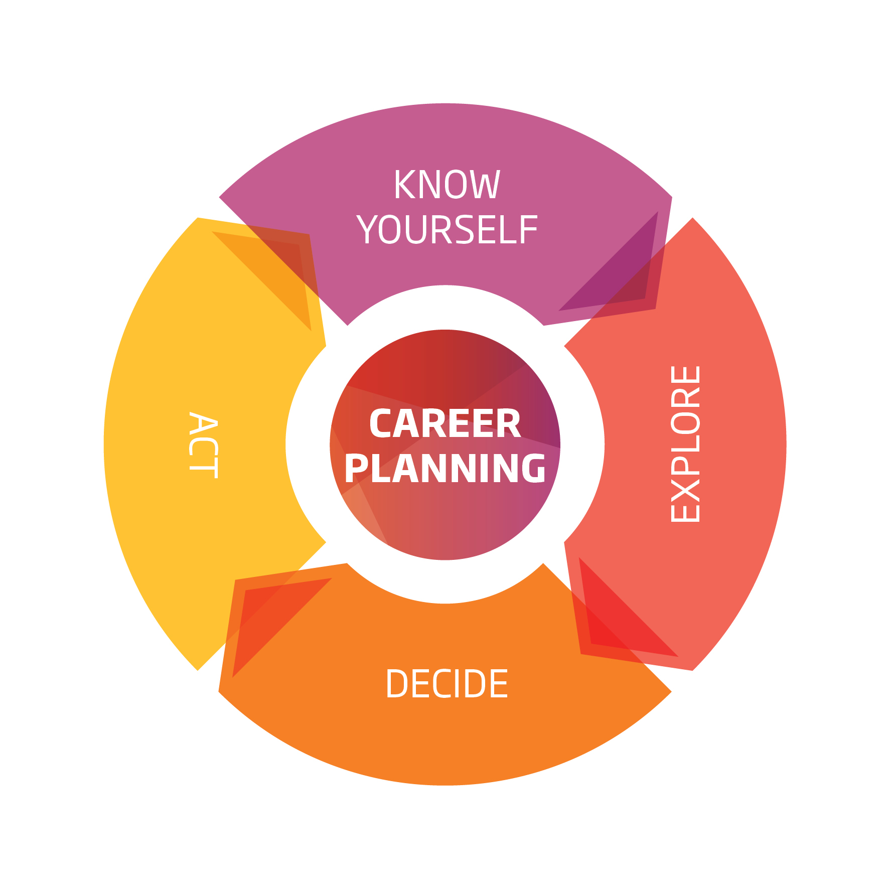 Need to plan your career but don't know where to start? Unitec has a team of Career and Employability specialists who can help you with that